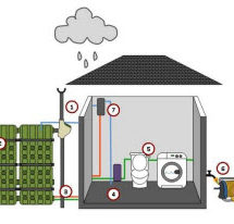 Rainwater Harvesting System Lay Out