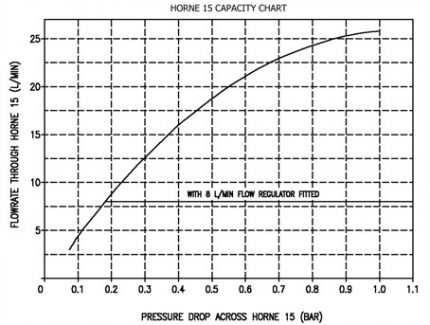 Horne 15 Capacity Chart